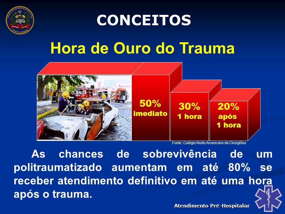 Atendimento Pré-Hospitalar CONCEITOS Atendimento Pré-Hospitalar Compreende a prestação do SBV ou SAV, realizado fora do ambiente hospitalar, para vítimas de traumas ou emergências médicas.