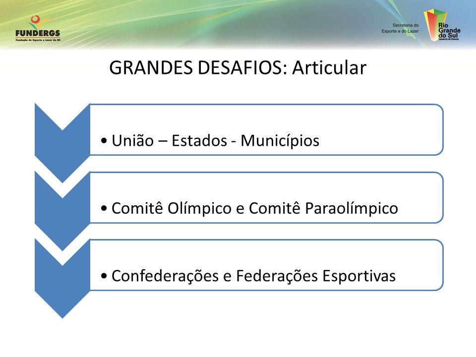 GRANDES DESAFIOS: Articular União – Estados - MunicípiosComitê Olímpico e Comitê ParaolímpicoConfederações e Federações Esportivas
