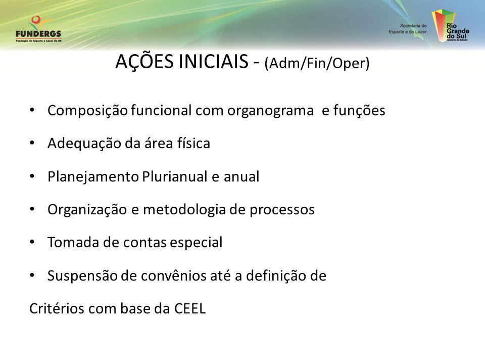 AÇÕES INICIAIS - (Adm/Fin/Oper) Composição funcional com organograma e funções Adequação da área física Planejamento Plurianual e anual Organização e