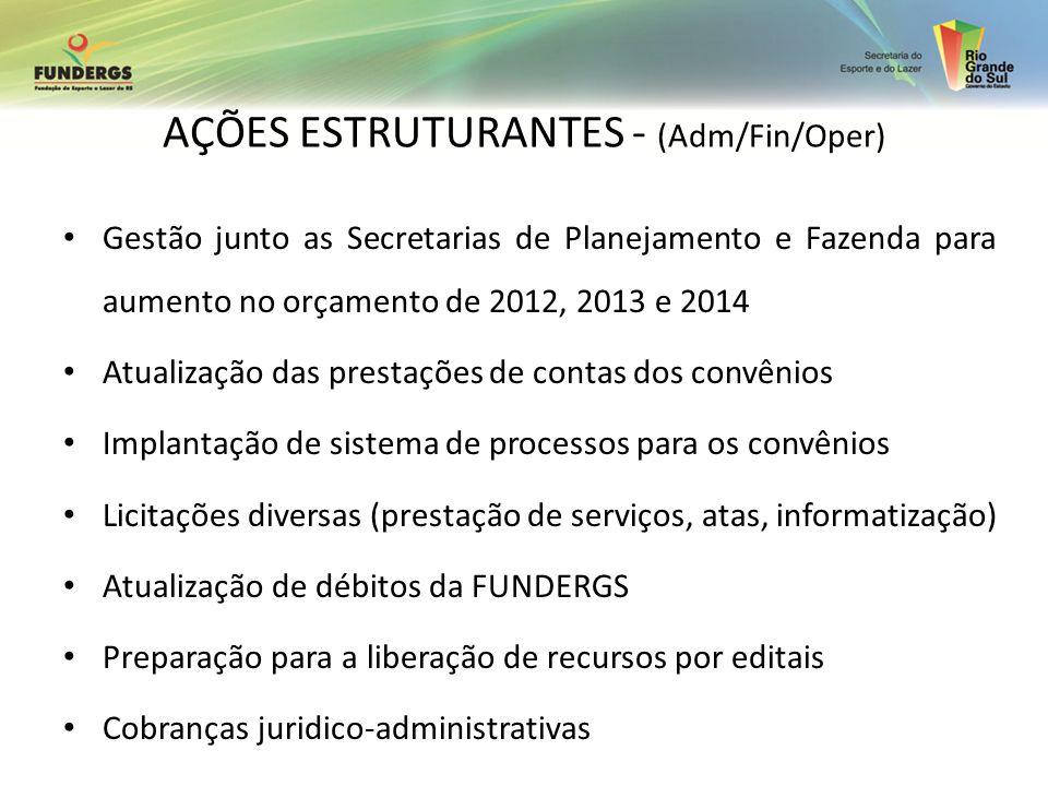 AÇÕES ESTRUTURANTES - (Adm/Fin/Oper) Gestão junto as Secretarias de Planejamento e Fazenda para aumento no orçamento de 2012, 2013 e 2014 Atualização