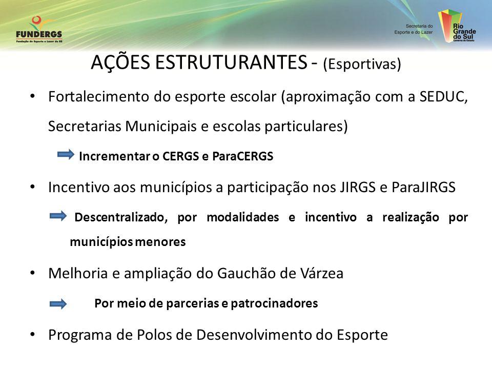 Fortalecimento do esporte escolar (aproximação com a SEDUC, Secretarias Municipais e escolas particulares) Incrementar o CERGS e ParaCERGS Incentivo a