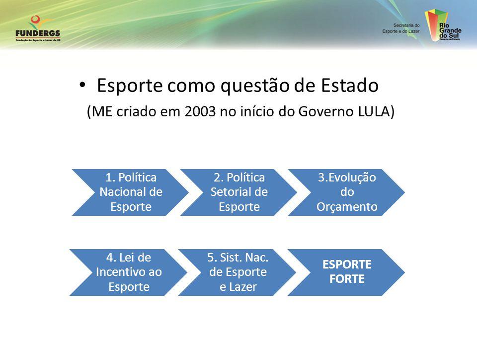 Esporte como questão de Estado (ME criado em 2003 no início do Governo LULA) 1. Política Nacional de Esporte 2. Política Setorial de Esporte 3.Evoluçã