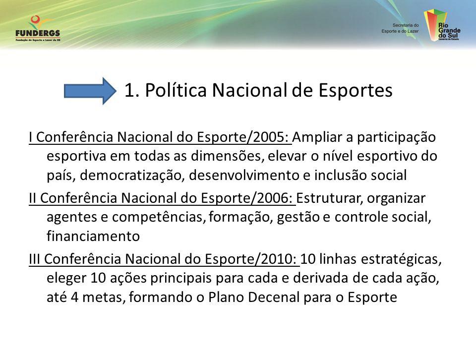 1. Política Nacional de Esportes I Conferência Nacional do Esporte/2005: Ampliar a participação esportiva em todas as dimensões, elevar o nível esport