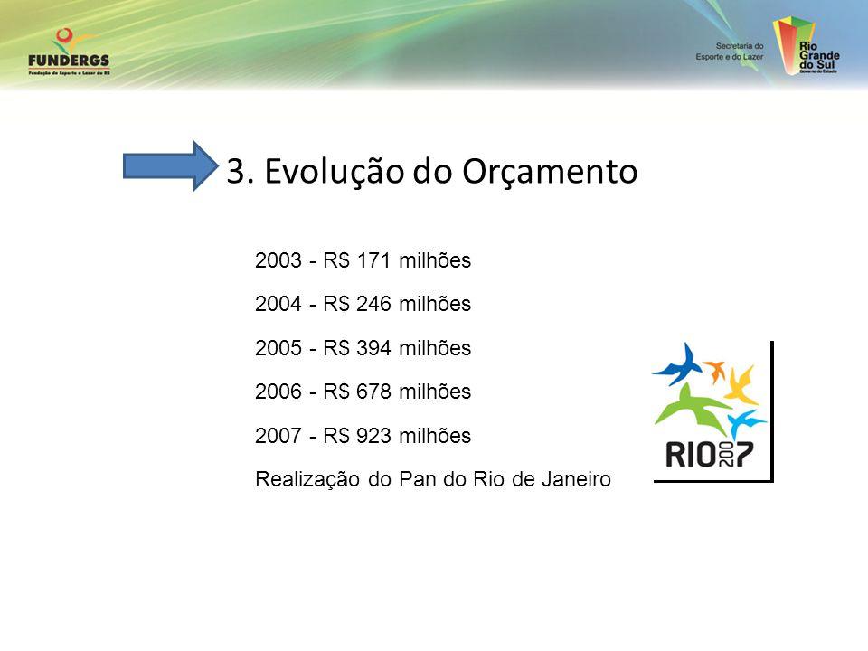 3. Evolução do Orçamento 2003 - R$ 171 milhões 2004 - R$ 246 milhões 2005 - R$ 394 milhões 2006 - R$ 678 milhões 2007 - R$ 923 milhões Realização do P