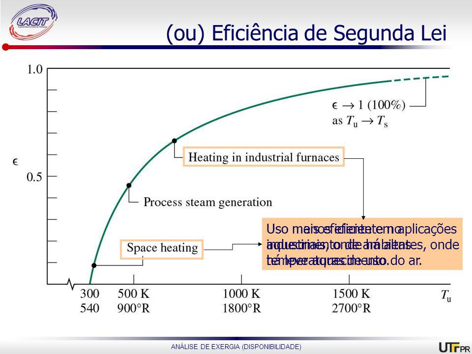 ANÁLISE DE EXERGIA (DISPONIBILIDADE) (ou) Eficiência de Segunda Lei Uso mais eficiente em aplicações industriais, onde há altas temperaturas de uso. U