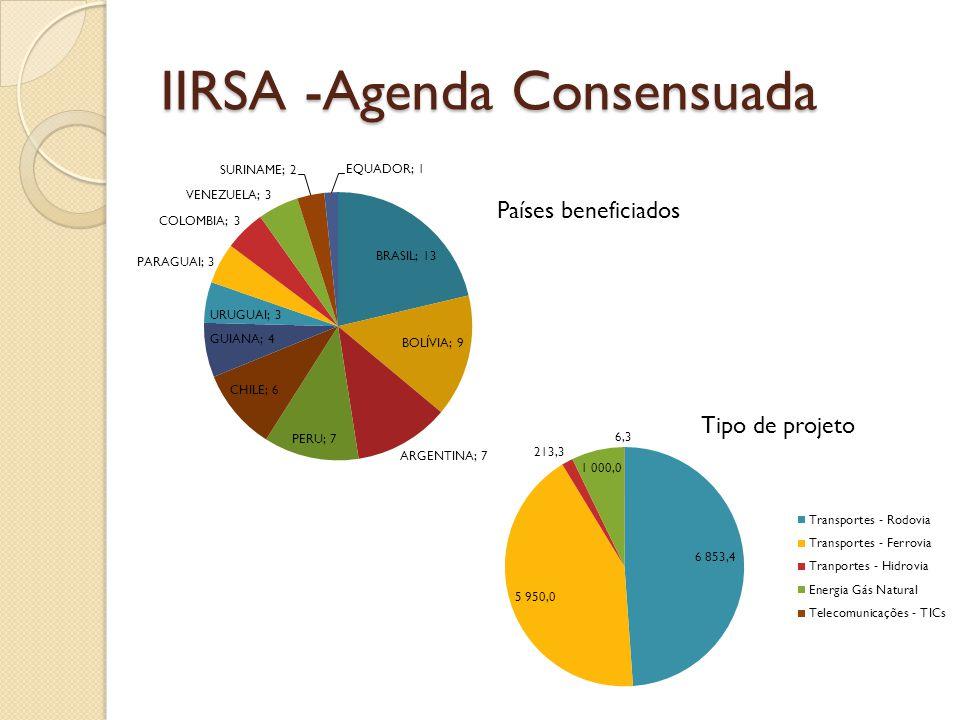 IIRSA -Agenda Consensuada Países beneficiados Tipo de projeto