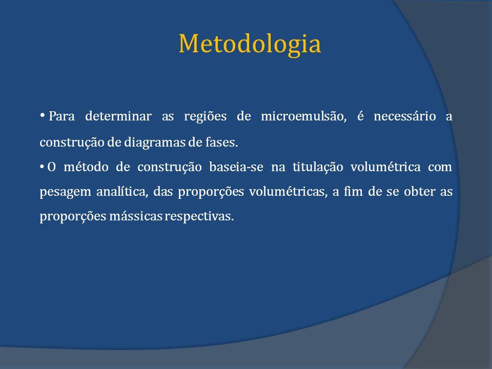 Metodologia Para determinar as regiões de microemulsão, é necessário a construção de diagramas de fases. O método de construção baseia-se na titulação