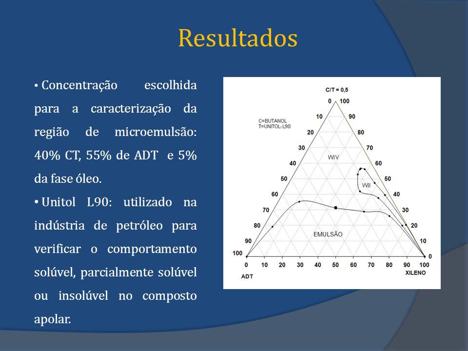 Resultados Concentração escolhida para a caracterização da região de microemulsão: 40% CT, 55% de ADT e 5% da fase óleo. Unitol L90: utilizado na indú