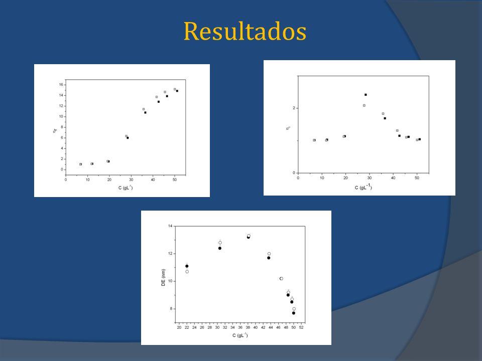 Considerações finais Diante dos resultados apresentados, foi possível observar alguns aspectos sobre o comportamento das micelas do tipo O/A na microemulsão; As micelas se apresentaram estáveis a diluições próximas da viscosidade da água através de teste de viscosidade; A estabilidade foi comprovada pelo ensaio de Diâmetro Efetivo das micelas, no qual a diluições próximas da viscosidade da água pode-se obter valores de diâmetro efetivo igual a 11,1 ± 0,2 nm.