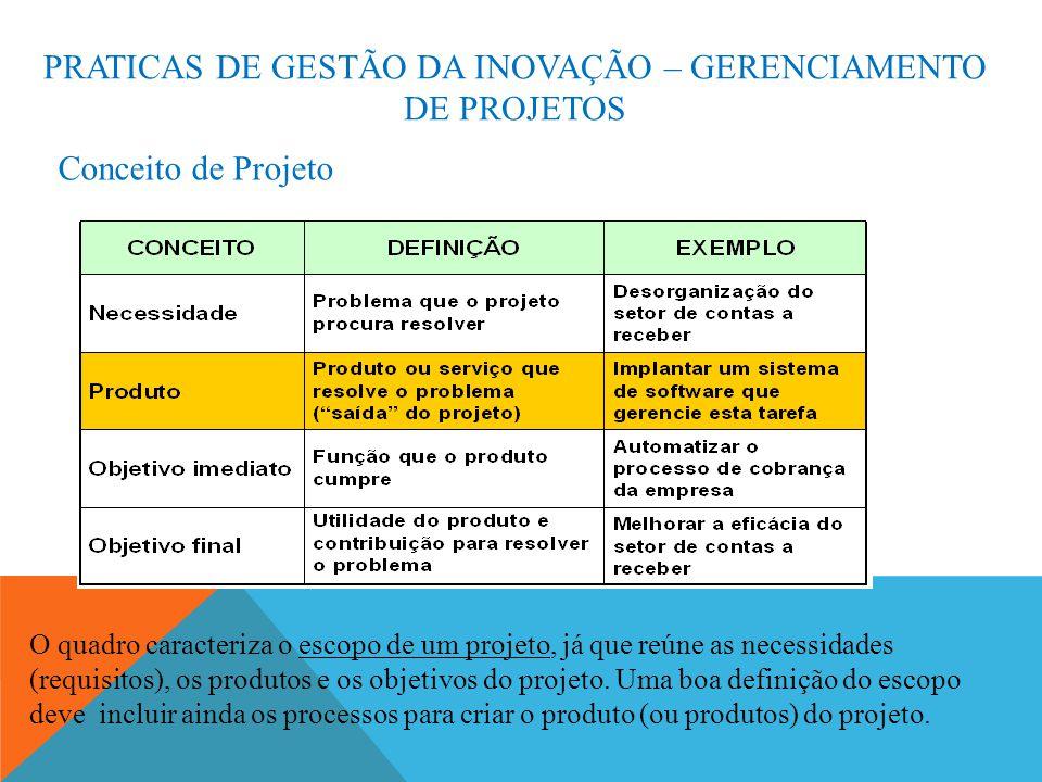 PRATICAS DE GESTÃO DA INOVAÇÃO – GERENCIAMENTO DE PROJETOS Conceito de Projeto O quadro caracteriza o escopo de um projeto, já que reúne as necessidades (requisitos), os produtos e os objetivos do projeto.