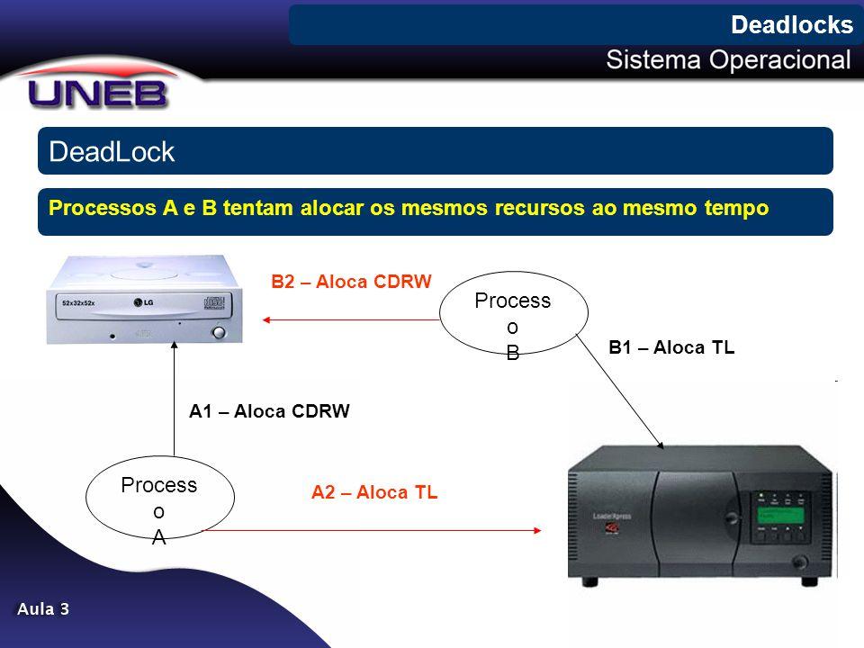 DeadLock Deadlocks Process o A Process o B B1 – Aloca TL B2 – Aloca CDRW A1 – Aloca CDRW A2 – Aloca TL Processos A e B tentam alocar os mesmos recurso