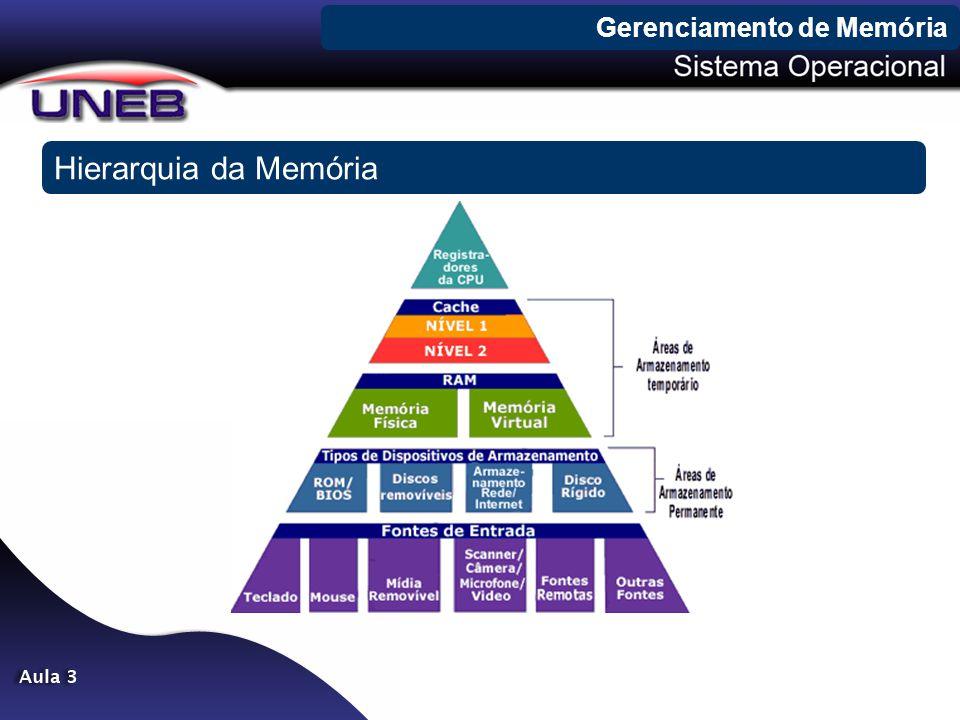 Gerenciamento de Memória Hierarquia da Memória