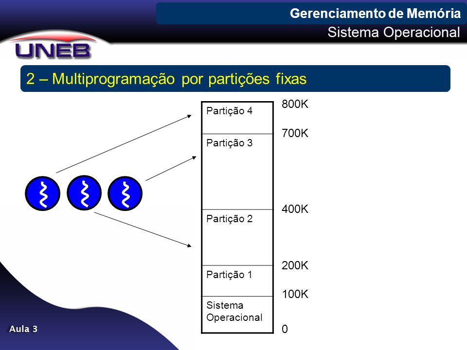 Gerenciamento de Memória 2 – Multiprogramação por partições fixas Partição 4 Partição 3 Partição 2 Partição 1 Sistema Operacional 0 800K 100K 200K 400