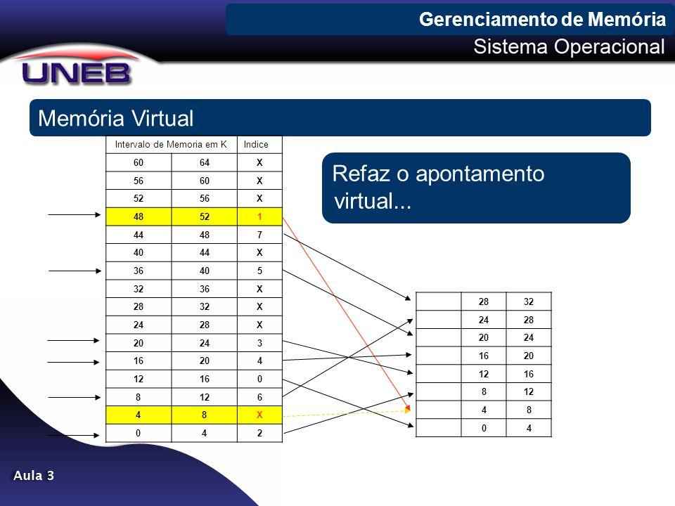 Gerenciamento de Memória Memória Virtual Intervalo de Memoria em KIndice 6064X 5660X 5256X 48521 44487 4044X 36405 3236X 2832X 2428X 20243 16204 12160