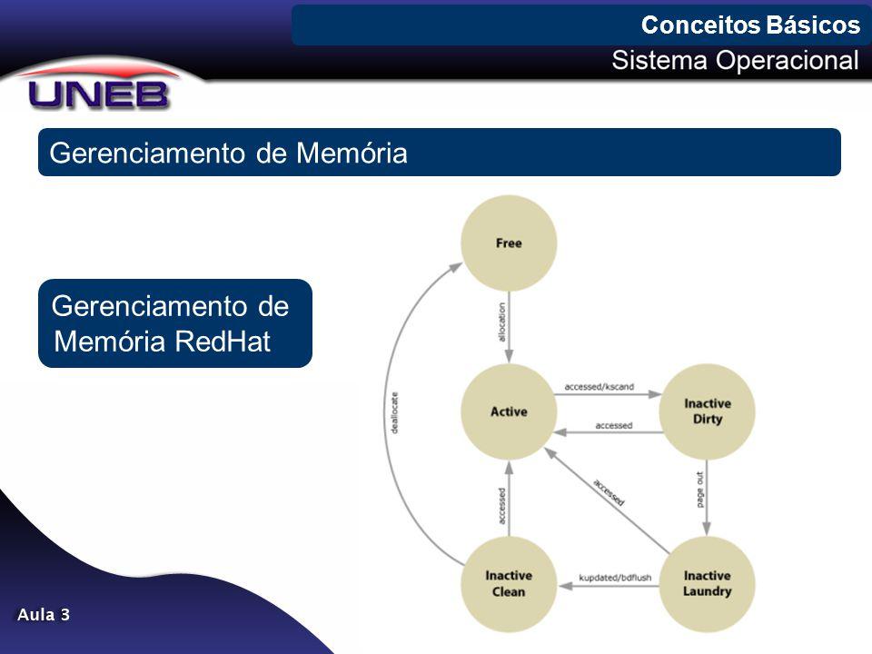 Gerenciamento de Memória Conceitos Básicos Gerenciamento de Memória RedHat