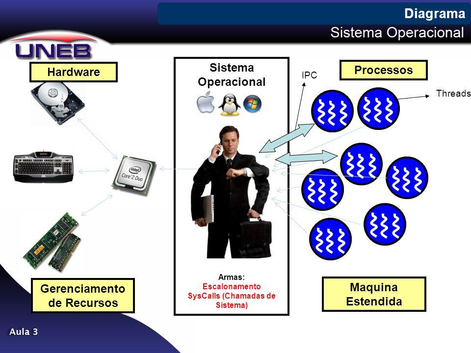 Sistema Operacional Armas: Escalonamento SysCalls (Chamadas de Sistema) Diagrama Hardware Processos Gerenciamento de Recursos Maquina Estendida Thread