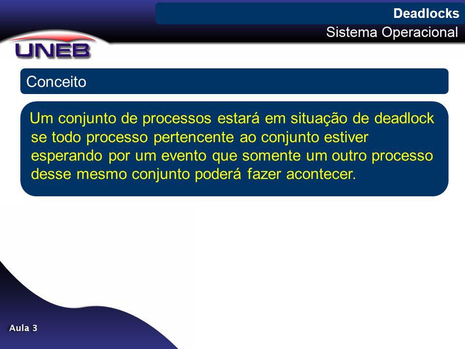Conceito Deadlocks Um conjunto de processos estará em situação de deadlock se todo processo pertencente ao conjunto estiver esperando por um evento qu