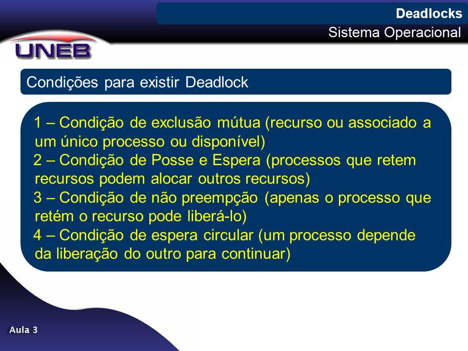 Condições para existir Deadlock Deadlocks 1 – Condição de exclusão mútua (recurso ou associado a um único processo ou disponível) 2 – Condição de Poss