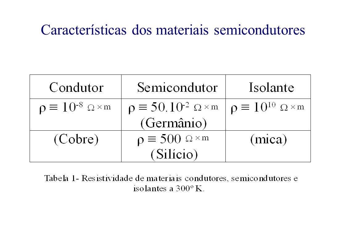 Características dos materiais semicondutores