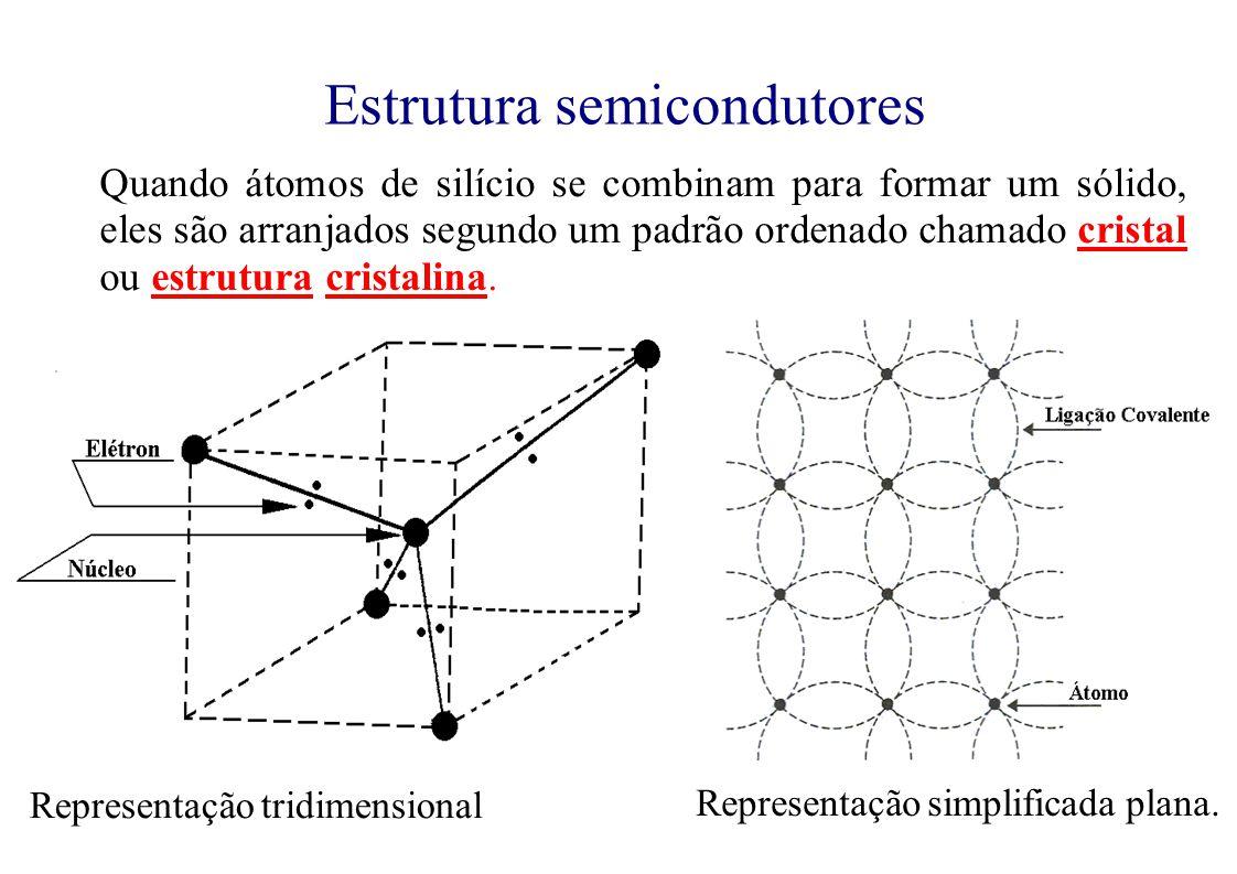 Quando átomos de silício se combinam para formar um sólido, eles são arranjados segundo um padrão ordenado chamado cristal ou estrutura cristalina.