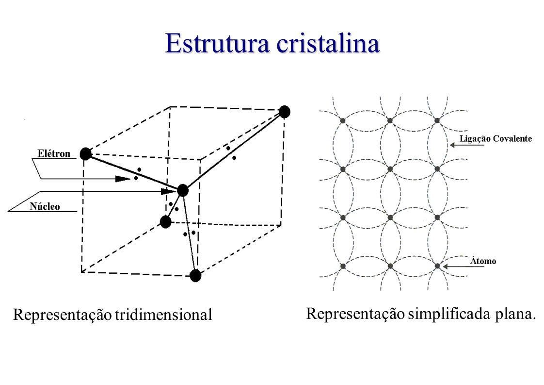 Estrutura cristalina Representação tridimensional Representação simplificada plana.
