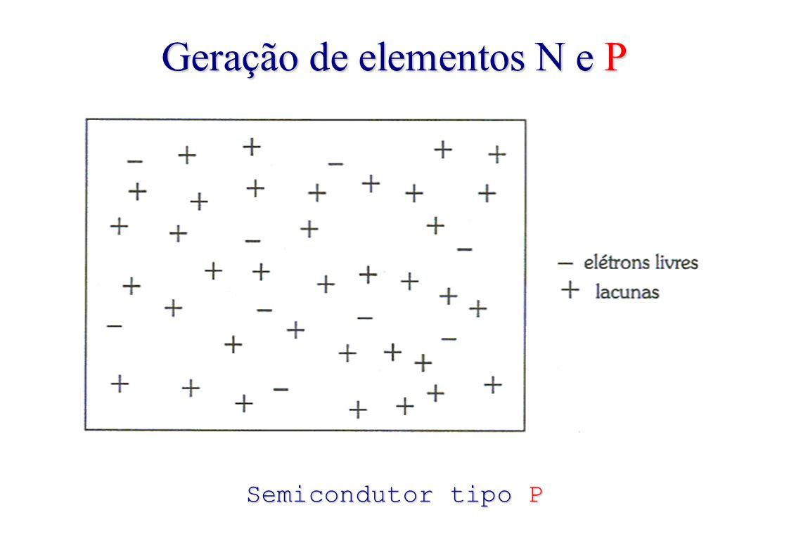 Geração de elementos N e P Semicondutor tipo P