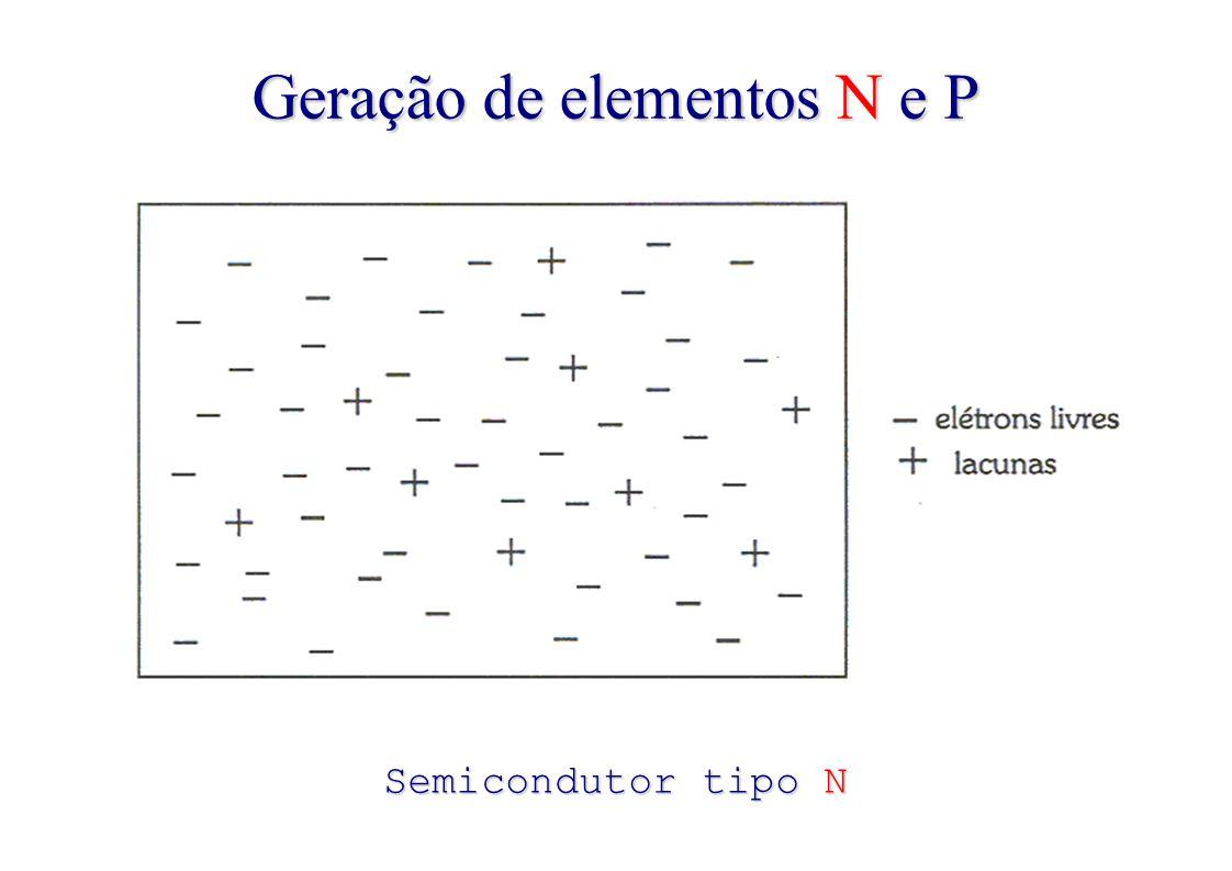 Geração de elementos N e P Semicondutor tipo N