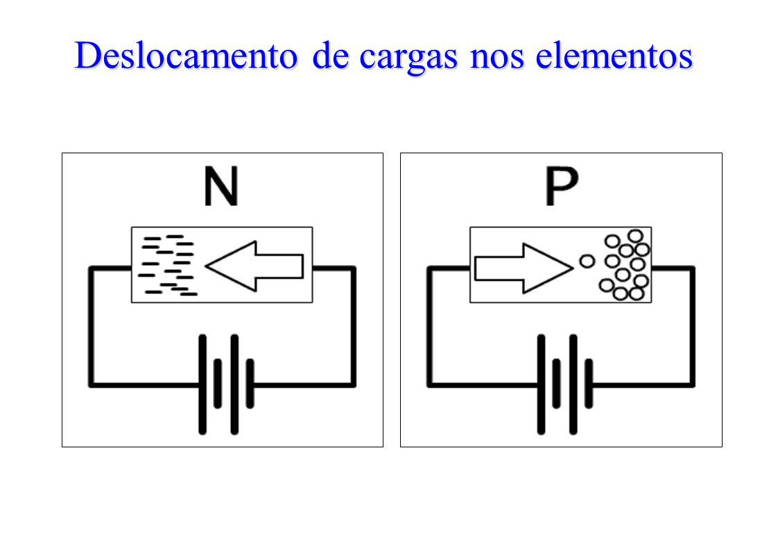 Deslocamento de cargas nos elementos