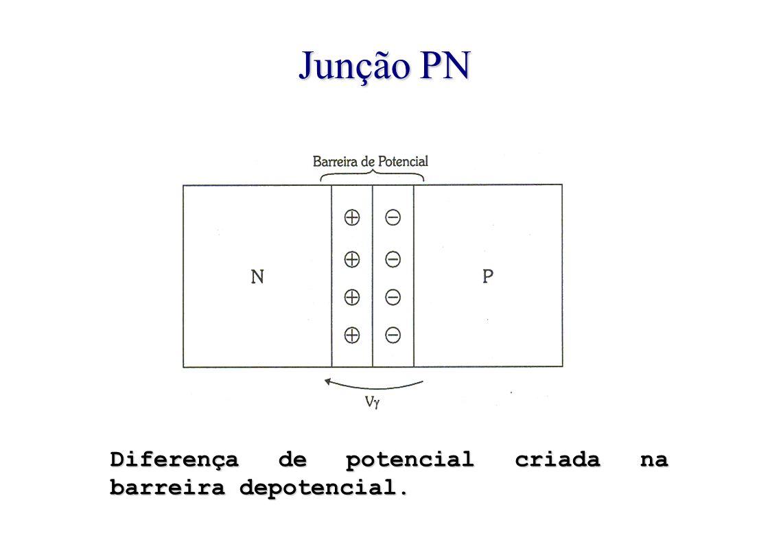 Junção PN Diferença de potencial criada na barreira depotencial.