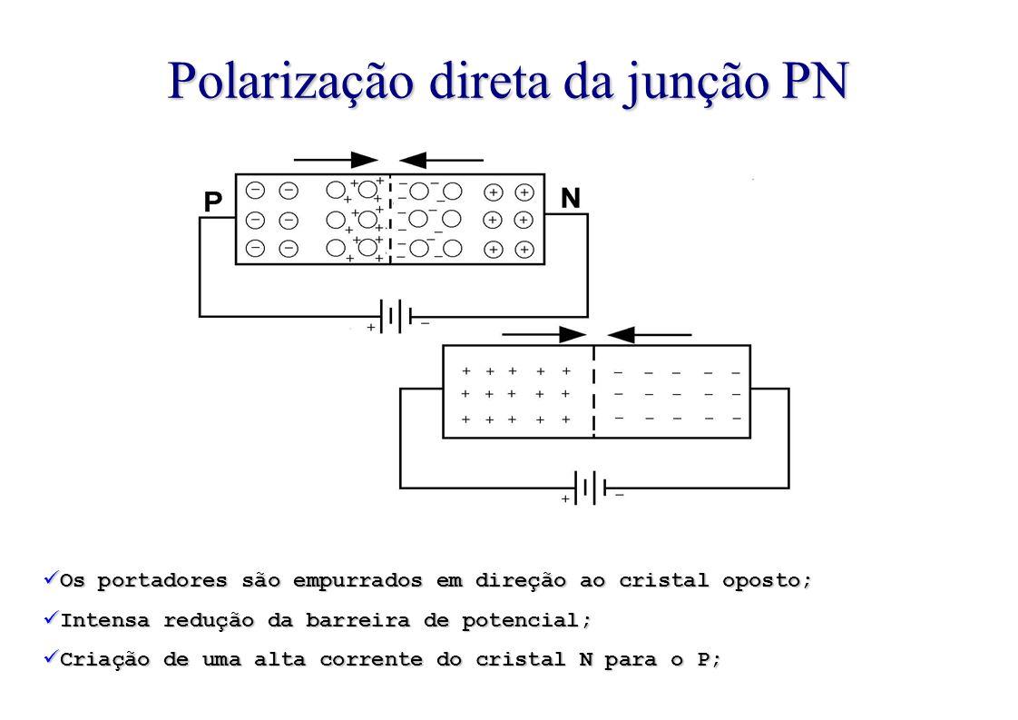 Polarização direta da junção PN Os portadores são empurrados em direção ao cristal oposto; Intensa redução da barreira de potencial; Criação de uma alta corrente do cristal N para o P;