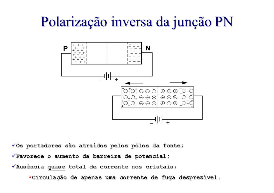 Polarização inversa da junção PN Os portadores são atraídos pelos pólos da fonte; Favorece o aumento da barreira de potencial; Ausência quase total de corrente nos cristais; Circulação de apenas uma corrente de fuga desprezível.