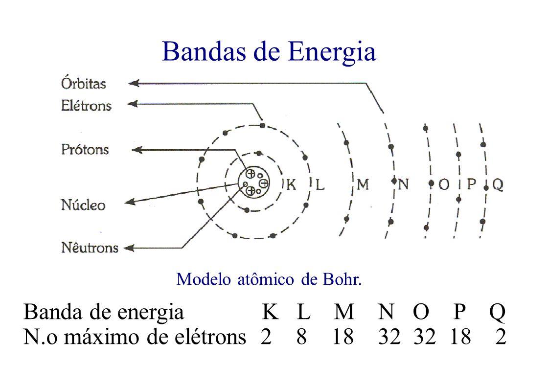 Bandas de Energia Banda de energia K L M N O P Q N.o máximo de elétrons 2 8 18 32 32 18 2 Modelo atômico de Bohr.