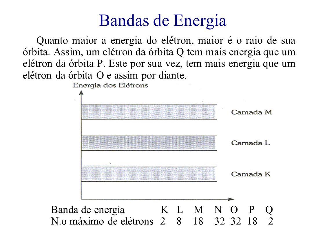 Bandas de Energia Quanto maior a energia do elétron, maior é o raio de sua órbita.