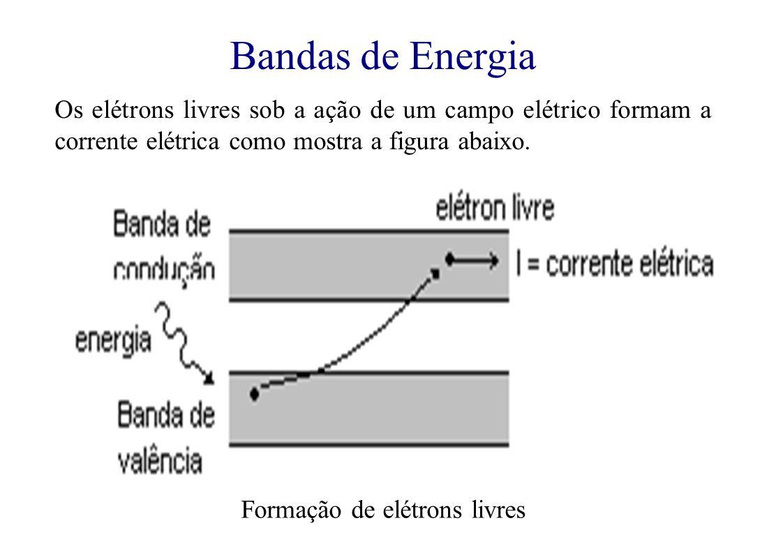 Bandas de Energia Os elétrons livres sob a ação de um campo elétrico formam a corrente elétrica como mostra a figura abaixo.