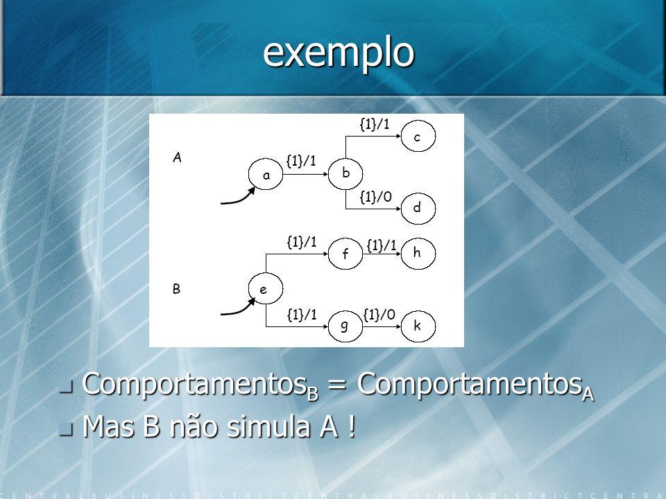 Teorema Se B simula A Se B simula A Comportamentos B כ Comportamentos A Comportamentos B כ Comportamentos A