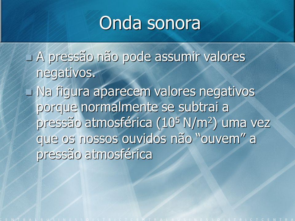 Soma de Sinusoides