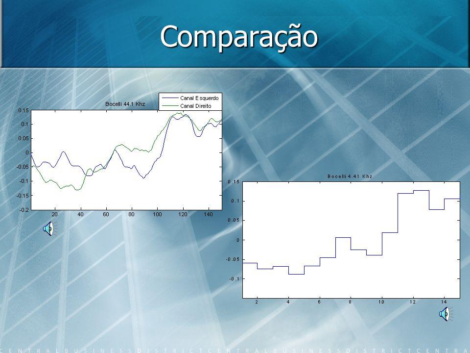 Bocelli amostrado a 4.41 Khz