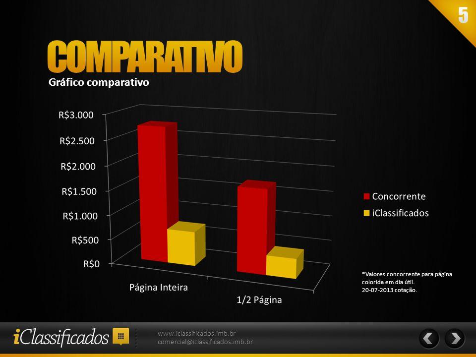 Gráfico comparativo *Valores concorrente para página colorida em dia útil. 20-07-2013 cotação. www.iclassificados.imb.br comercial@iclassificados.imb.