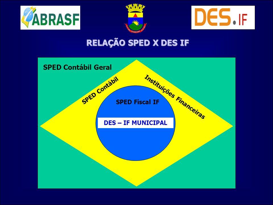 SPED Contábil Geral SPED Contábil SPED Fiscal IF DES – IF MUNICIPAL Instituições Financeiras RELAÇÃO SPED X DES IF