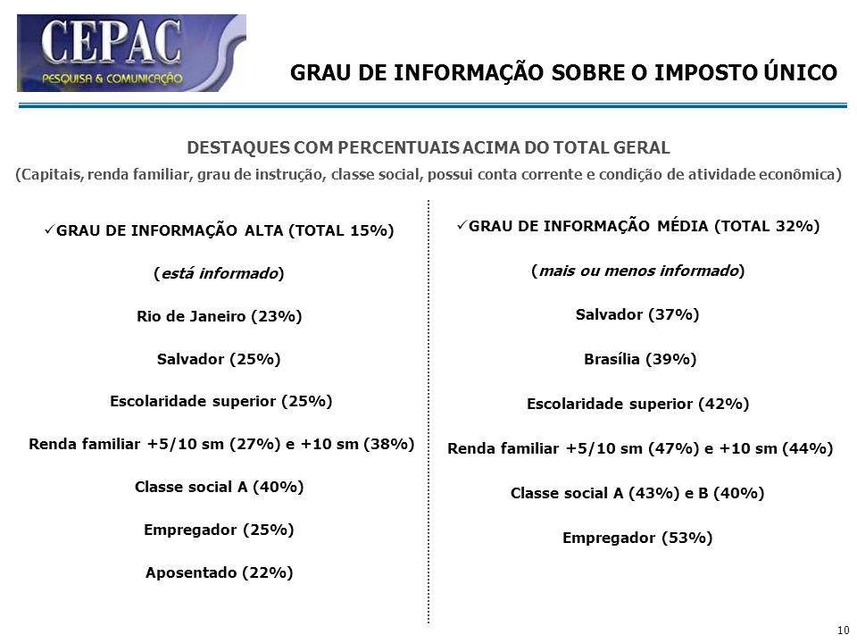 10 GRAU DE INFORMAÇÃO ALTA (TOTAL 15%) (está informado) Rio de Janeiro (23%) Salvador (25%) Escolaridade superior (25%) Renda familiar +5/10 sm (27%)