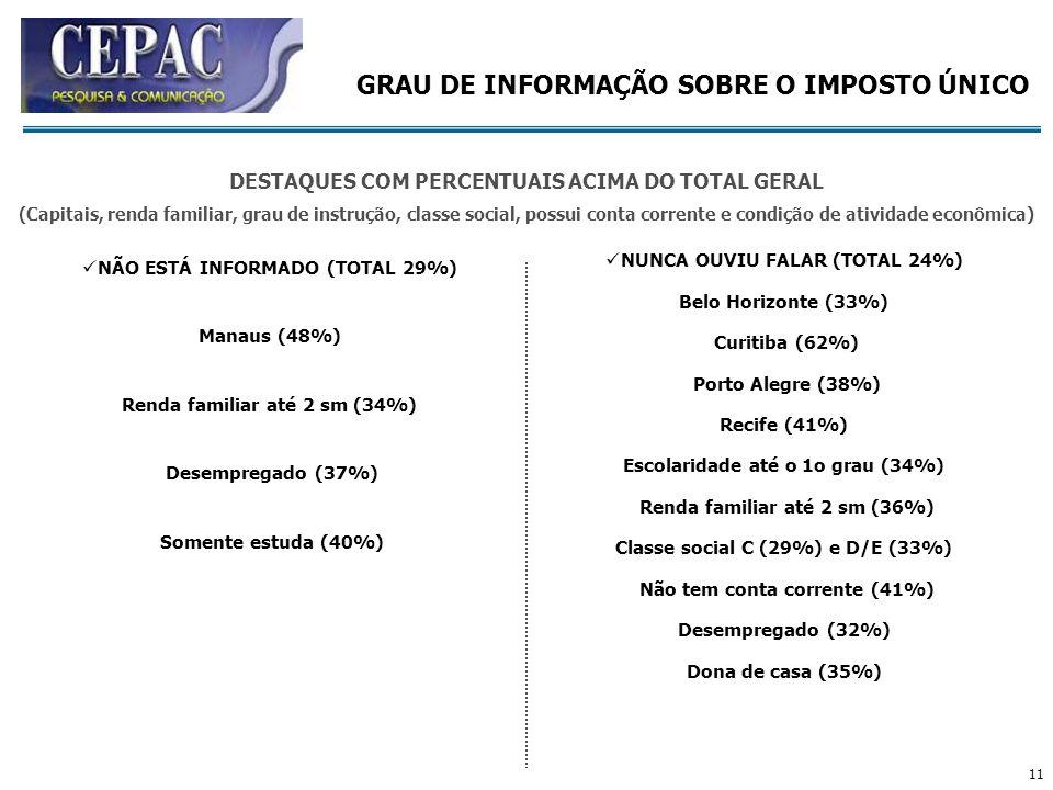 11 NÃO ESTÁ INFORMADO (TOTAL 29%) Manaus (48%) Renda familiar até 2 sm (34%) Desempregado (37%) Somente estuda (40%) GRAU DE INFORMAÇÃO SOBRE O IMPOST