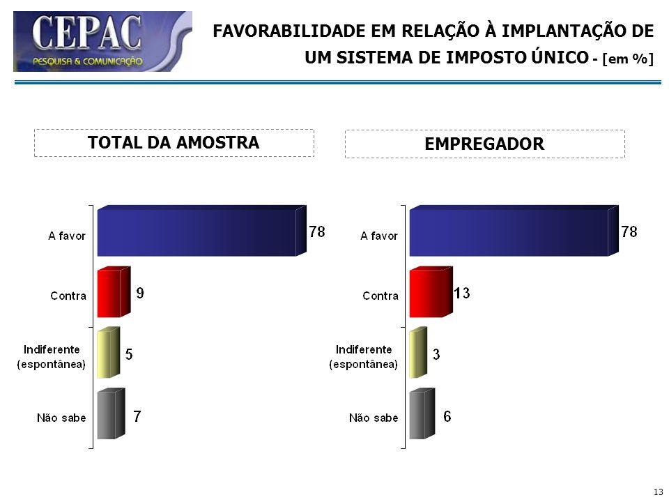 13 FAVORABILIDADE EM RELAÇÃO À IMPLANTAÇÃO DE UM SISTEMA DE IMPOSTO ÚNICO - [em %] EMPREGADOR TOTAL DA AMOSTRA