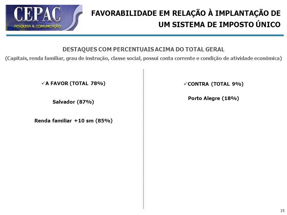 15 A FAVOR (TOTAL 78%) Salvador (87%) Renda familiar +10 sm (85%) CONTRA (TOTAL 9%) Porto Alegre (18%) FAVORABILIDADE EM RELAÇÃO À IMPLANTAÇÃO DE UM S