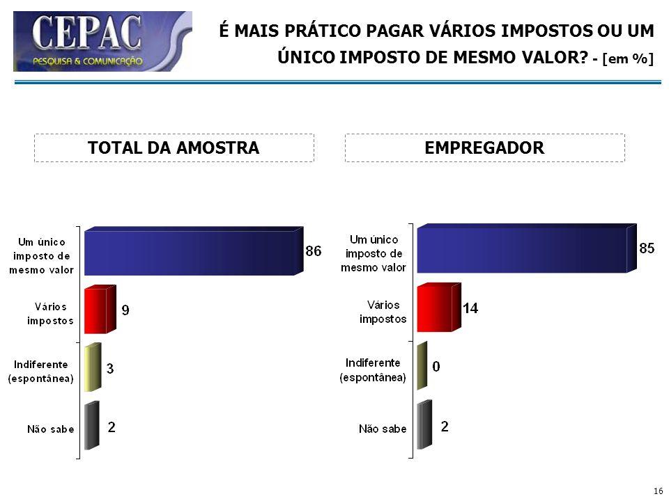 16 É MAIS PRÁTICO PAGAR VÁRIOS IMPOSTOS OU UM ÚNICO IMPOSTO DE MESMO VALOR? - [em %] EMPREGADORTOTAL DA AMOSTRA