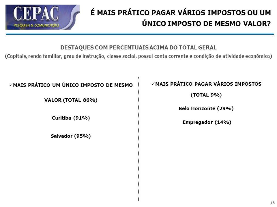 18 MAIS PRÁTICO UM ÚNICO IMPOSTO DE MESMO VALOR (TOTAL 86%) Curitiba (91%) Salvador (95%) MAIS PRÁTICO PAGAR VÁRIOS IMPOSTOS (TOTAL 9%) Belo Horizonte