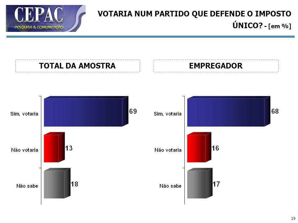 19 VOTARIA NUM PARTIDO QUE DEFENDE O IMPOSTO ÚNICO? - [em %] EMPREGADORTOTAL DA AMOSTRA