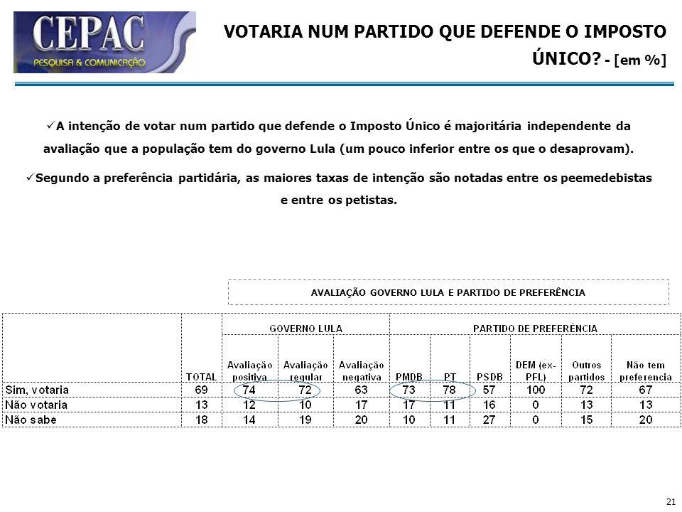 21 AVALIAÇÃO GOVERNO LULA E PARTIDO DE PREFERÊNCIA VOTARIA NUM PARTIDO QUE DEFENDE O IMPOSTO ÚNICO? - [em %] A intenção de votar num partido que defen