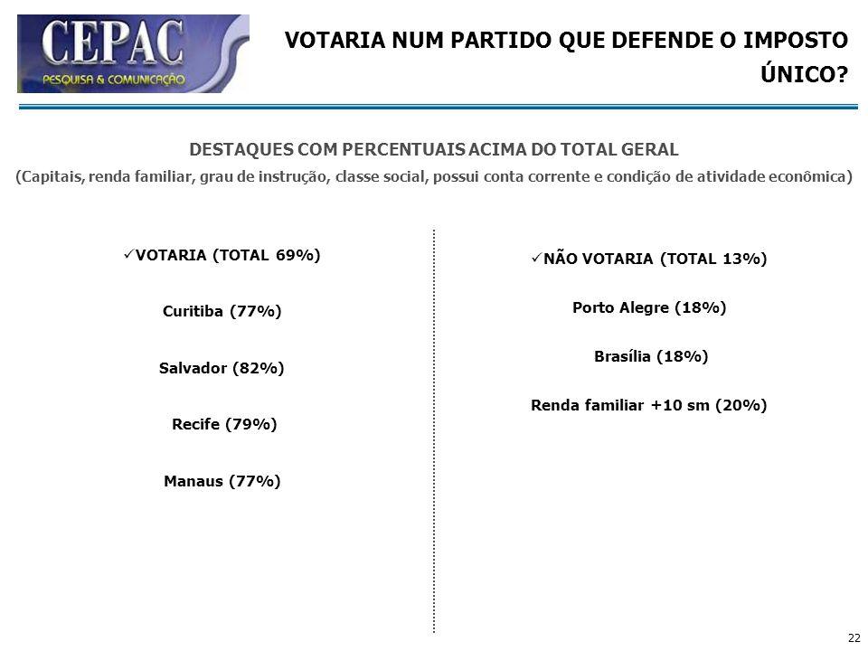 22 VOTARIA (TOTAL 69%) Curitiba (77%) Salvador (82%) Recife (79%) Manaus (77%) NÃO VOTARIA (TOTAL 13%) Porto Alegre (18%) Brasília (18%) Renda familia