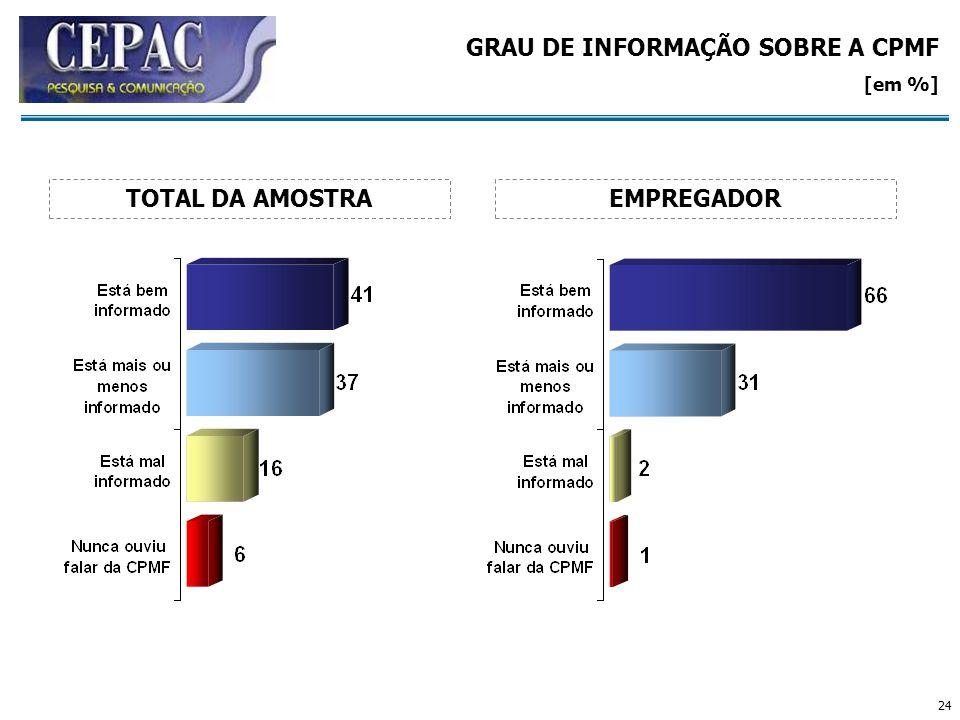 24 GRAU DE INFORMAÇÃO SOBRE A CPMF [em %] EMPREGADORTOTAL DA AMOSTRA