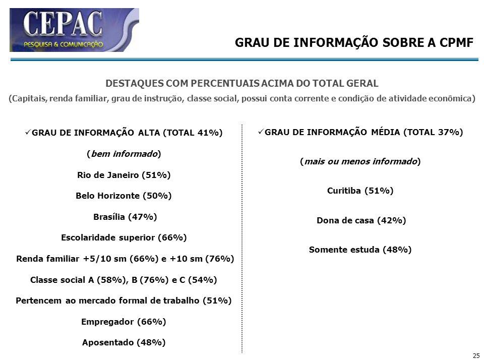 25 GRAU DE INFORMAÇÃO SOBRE A CPMF GRAU DE INFORMAÇÃO ALTA (TOTAL 41%) (bem informado) Rio de Janeiro (51%) Belo Horizonte (50%) Brasília (47%) Escola